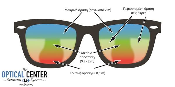 πολυεστιακά γυαλιά