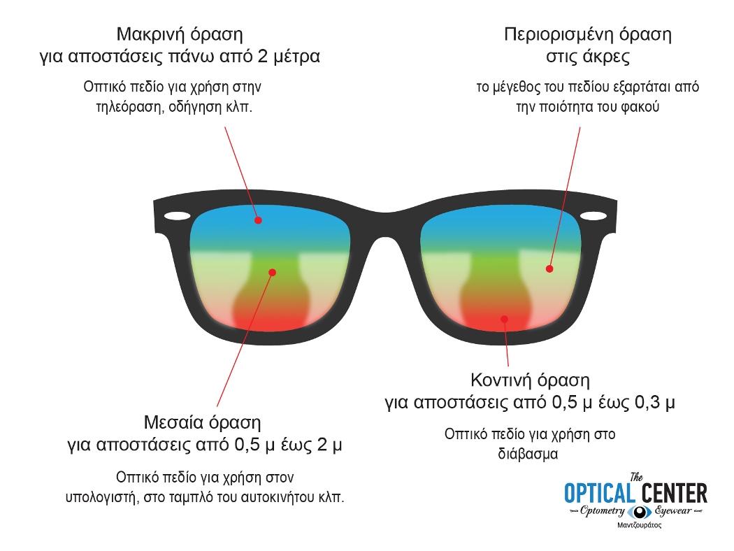 61f5a46e26 Τι είναι τα Πολυεστιακά Γυαλιά   Πώς λειτουργούν