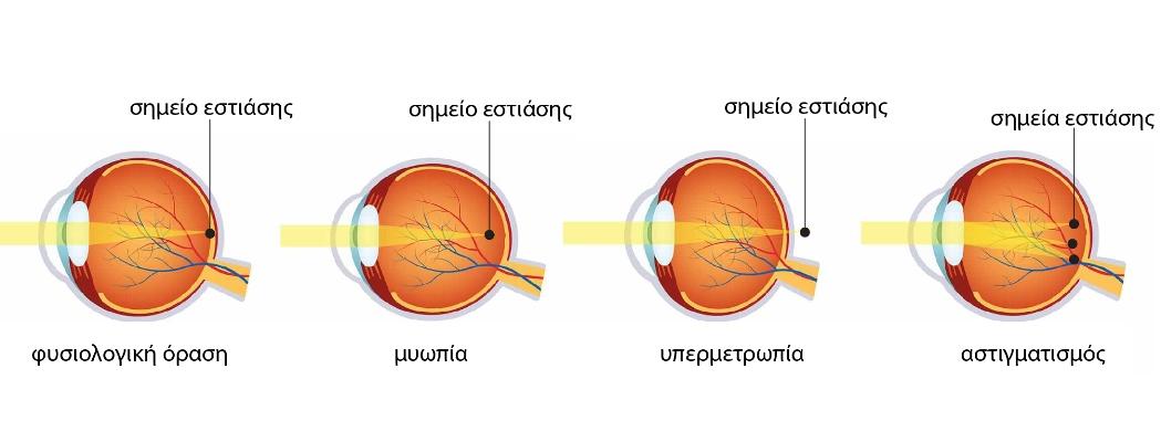 όραση-μάτι